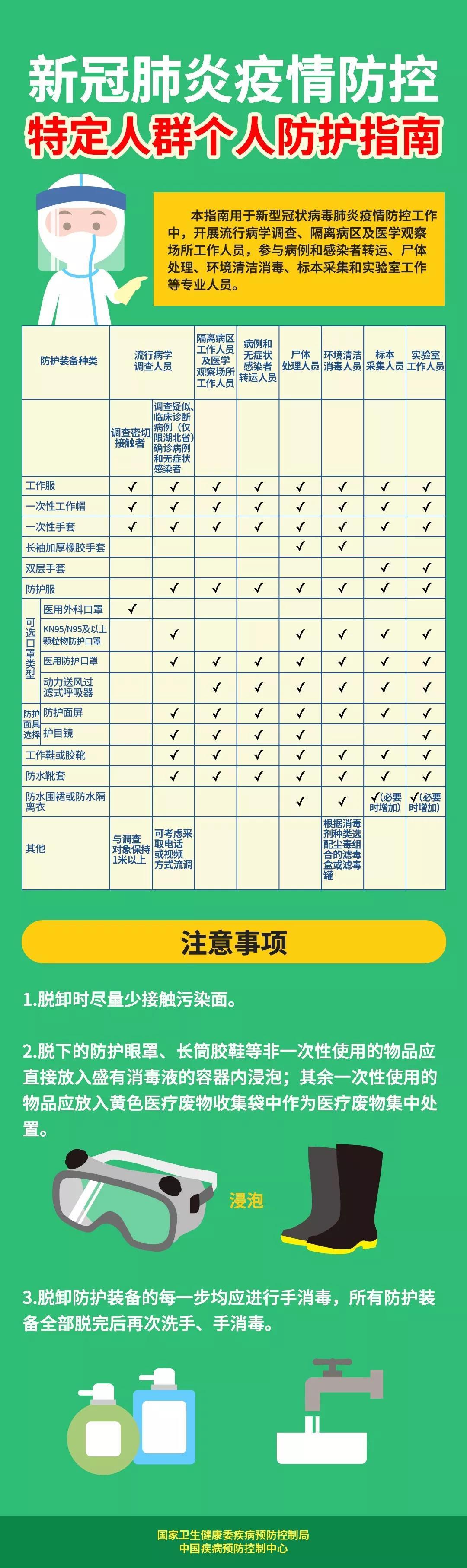 新冠肺炎疫情防控 特定人群个人防护指南.jpg