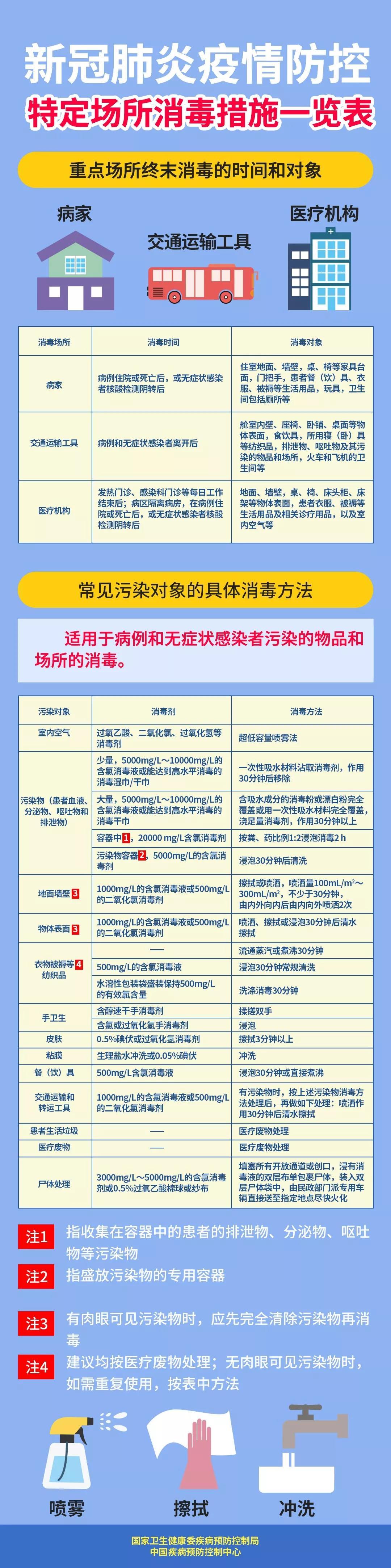 新冠肺炎疫情防控 特定场所消毒措施一览表.jpg