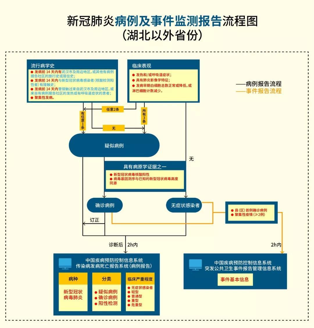 新冠肺炎病例及事件监测报告流程图.jpg