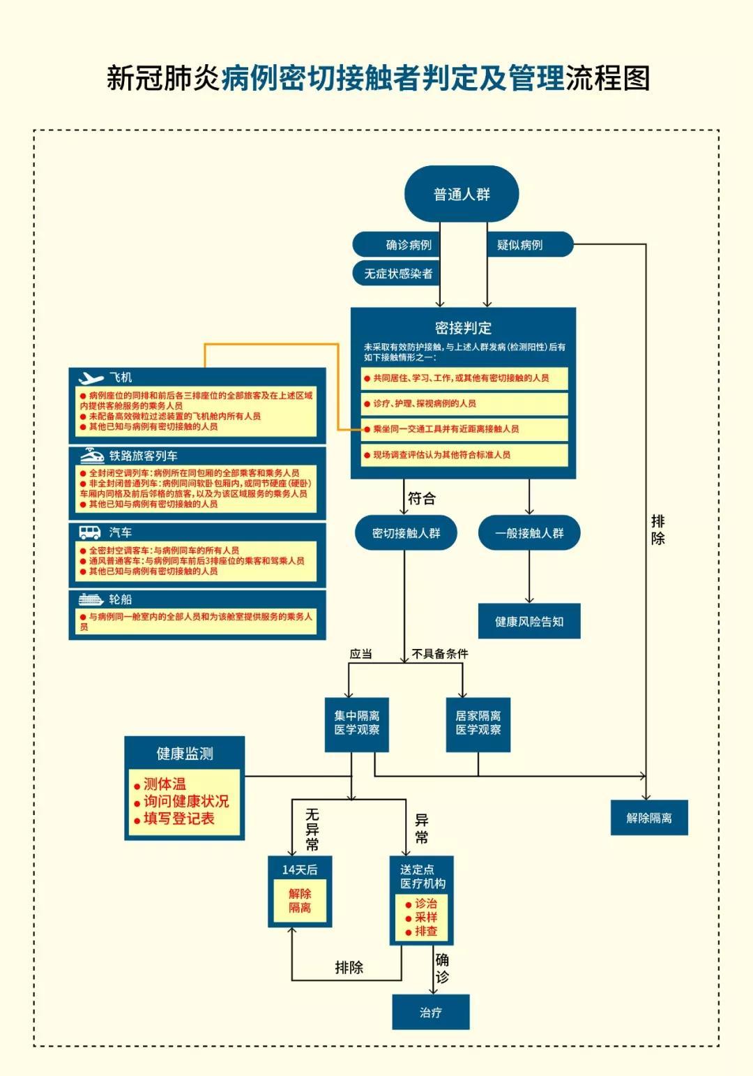 新冠肺炎病例密切接触者判定及管理流程图.jpg